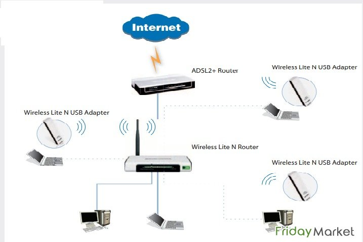 cisco router signal booster