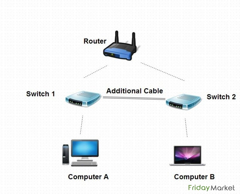 Wireless Home Internet